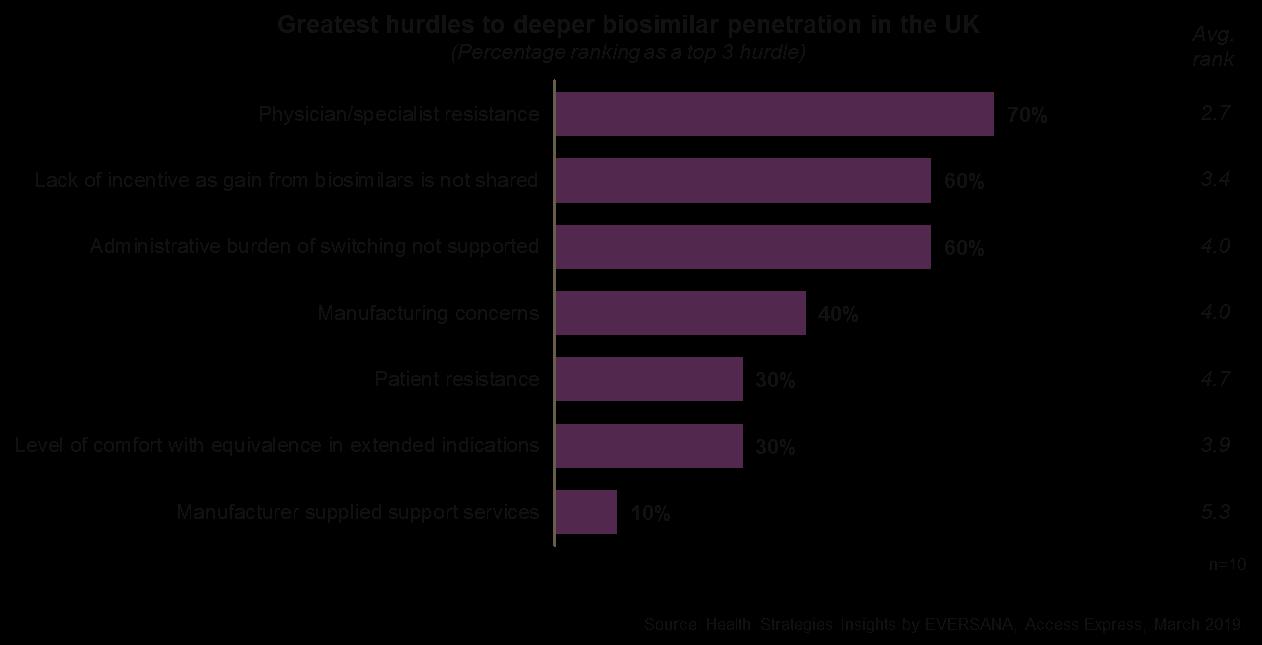 Greatest Hurdles to Biosimilar Penetration UK